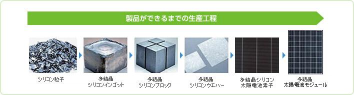 京セラ品質にこだわった高品質な製品づくり